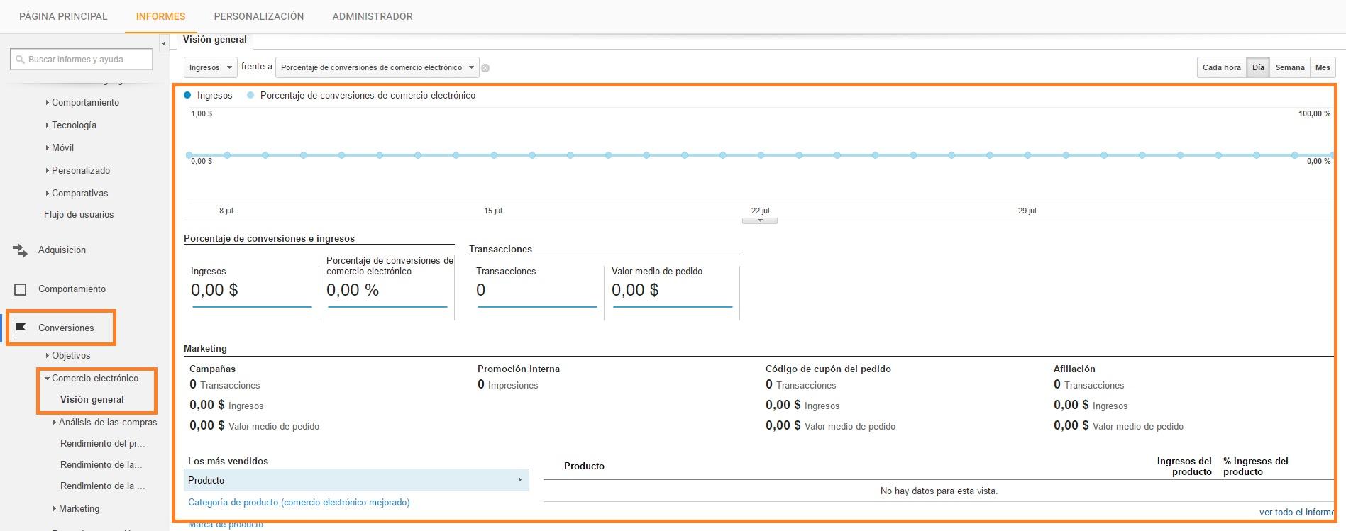 Comercio electronico configurado en Google Analytcs