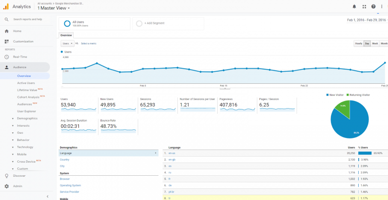 Google Analytics: Cómo activar informes automáticos en tu email